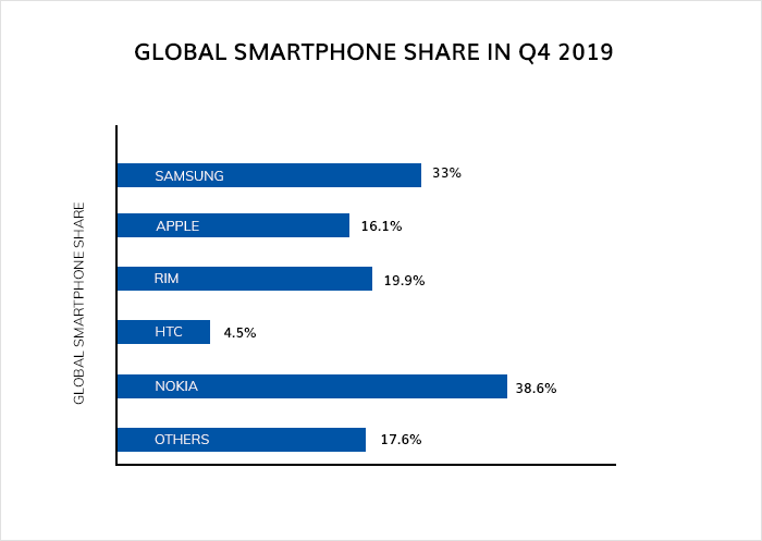 Global smartphone share in Q4 2019