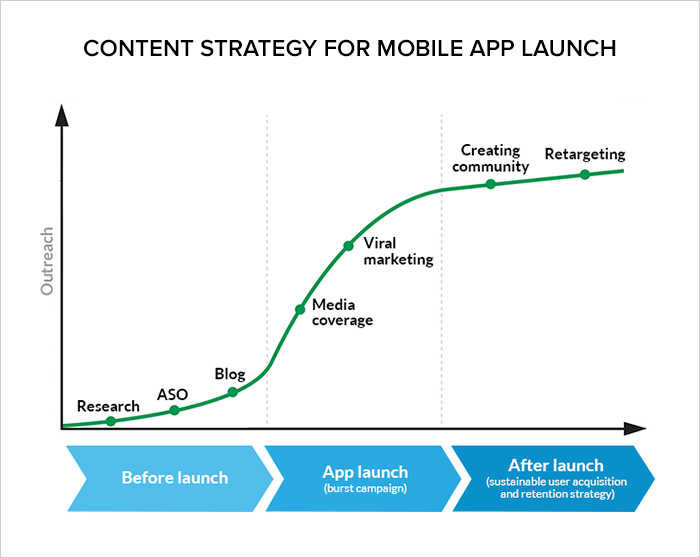 mobile app marketing trends