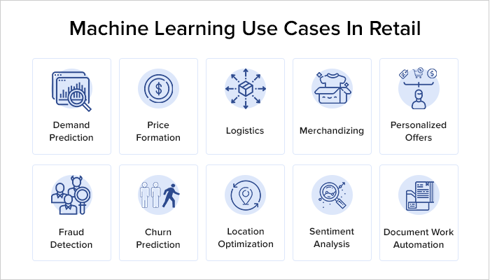 Machine learning in retail business