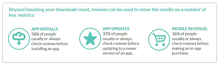 mobile app reviews matter