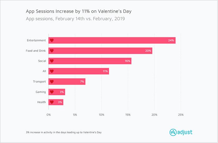 Mobile App Usage On Valentine's Day