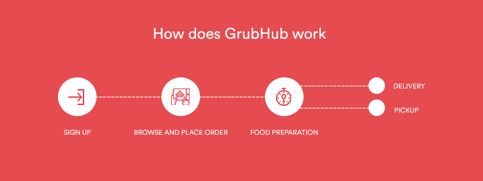 how does grubhub work