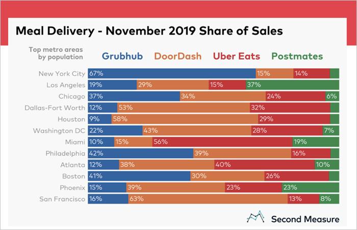 grubhub marketing strategy