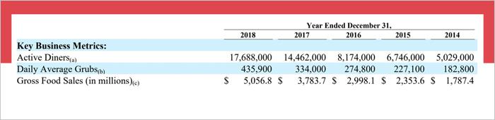 grubhub revenue model