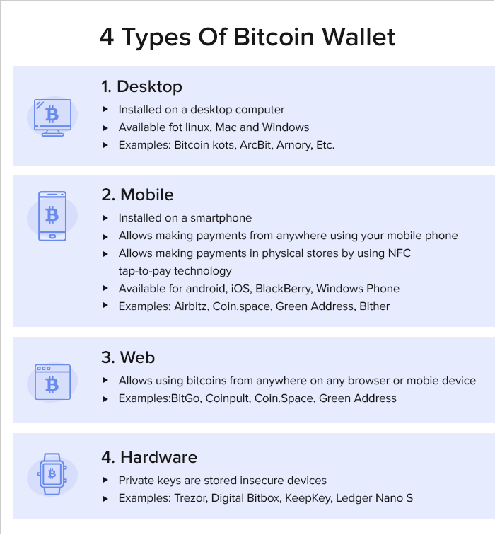 choosing a Bitcoin wallet: