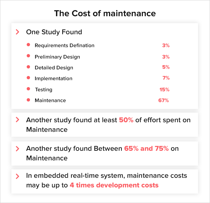 the cost of development