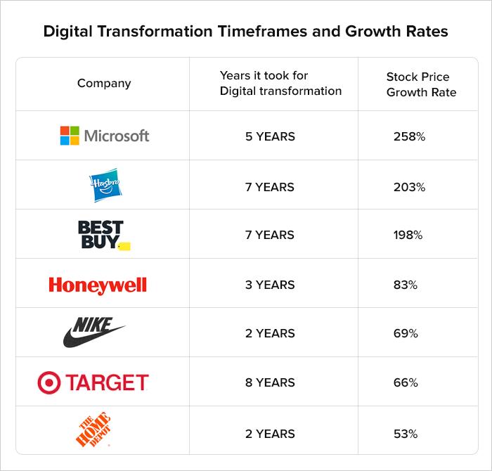 Digital Transformation mean