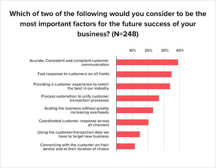 Digital Transformation in customer experience