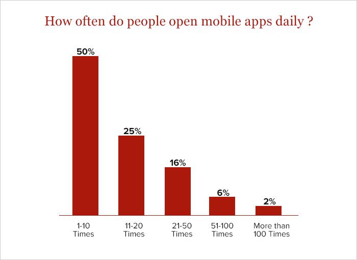Best Mobile App Monetization