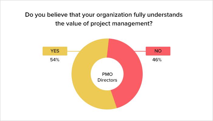 Poor project management