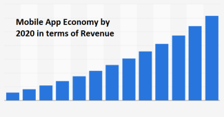 Mobile App Economy by 2020 in terms of Revenue